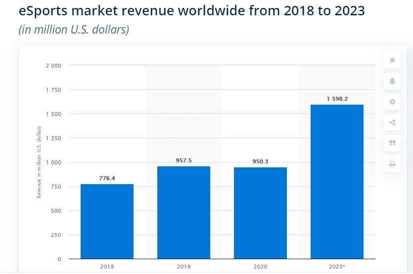 E-sports market revenue